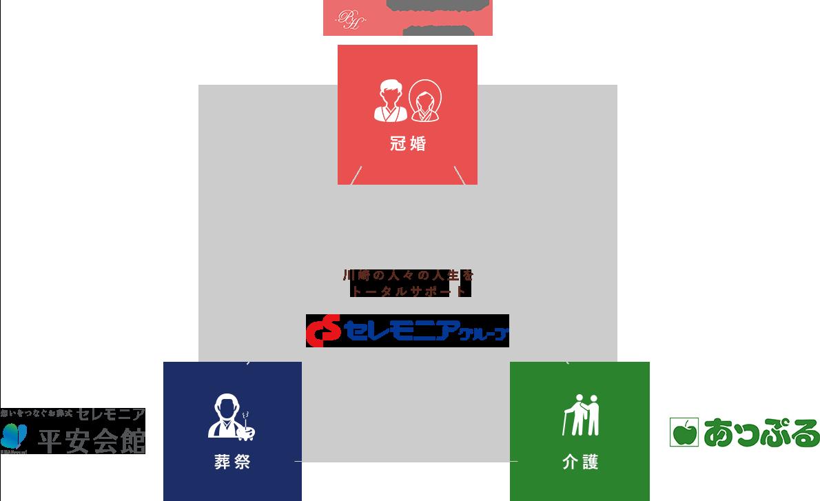 川崎の人々の人生をトータルサポート・セレモニアグループ